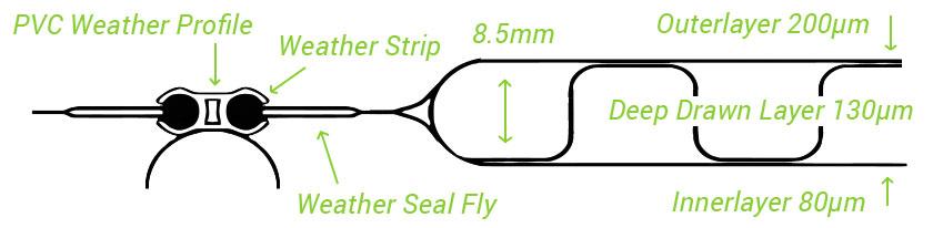 Commercial Keder Cladding | Keder Greenhouse